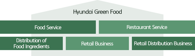 Hyundai Green Food(Food Service, Restaurant Service, Distribution of Food Ingredients, Retail Business, Retail Distribution Business)