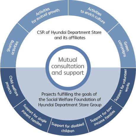 Mutual consultation and support(CSR of Hyundai Department Store and its affiliates, Projects fulfilling the goals of the Social Welfare Foundation of Hyundai Department Store Group) (Activities to enrich culture, Green campaigns, Support for volunteer works, Support for low-income families, Support for disabled children, Support for single parent families, Child welfare projects, Sharing activities, Activities for mutual growth)